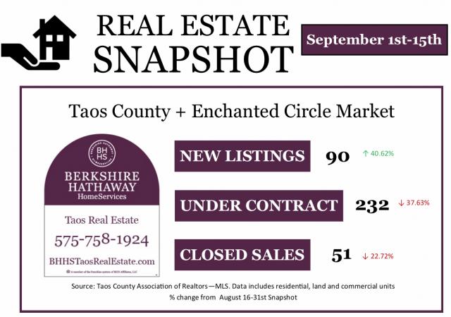 Taos NM Real Estate sales info for September 2020