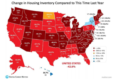 Change in Housing Inventory Compared to this Time Last Year